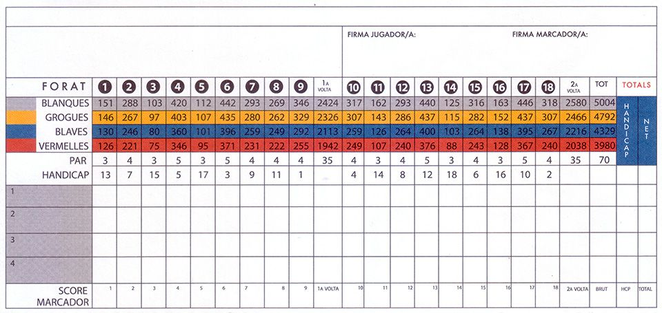 Score card del Golf Sant Vicenç